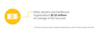 Text of cost of DDos attacks to healthcare organizations