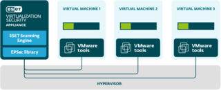 ESET Virtualization Security for VMware