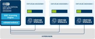 ESET Virtualization Security pre VMware vShield - schéma